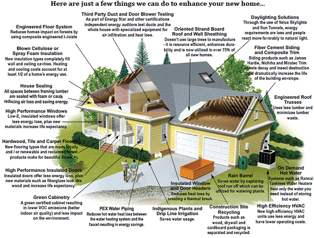 building a green home Versatile, long-lasting and durable, concrete is a cost-effective, sustainable  choice for both  concrete is a building material that gains strength over time.