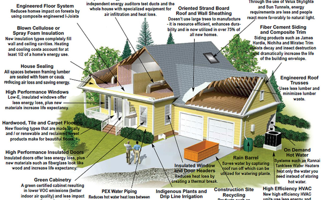 What is Green Building | Green Building NC | Green Building Pinehurst, Southern Pines and Aberdeen NC